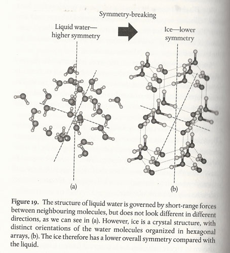 "Example from formation of ice shows nature of symmetry (Source: ""Mass"" by Jim Baggott)"