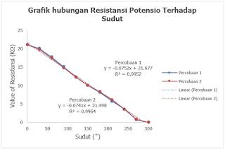 Gambar 2. Pengaruh Resistasni (R) Terhadap Simpangan Sudut (θ) diputar dari Max-Min pada Potensiometer Putar.