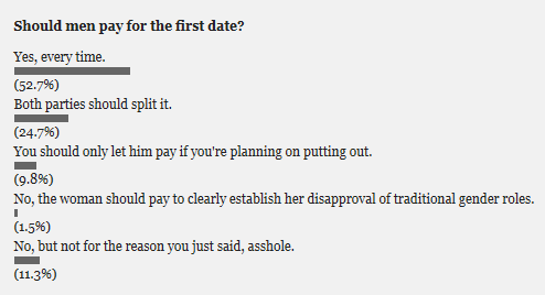 http://www.thegloss.com/sex-and-dating/poll-should-men-pay-for-the-first-date/