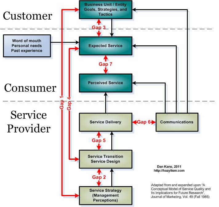 How to Measure ITIL Service Utility and Warranty