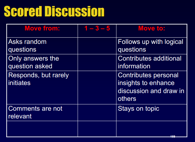 4 Point Rubric Examples
