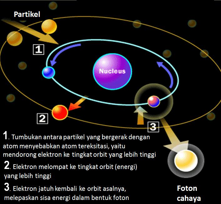 bagaimana atom tereksitasi