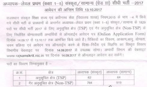 Rajasthan 3rd Grade Teacher Recruitment 2017 : 1829 Level-I Sanskrit/General Grade III Vacancies @ rajsanskrit.nic.in