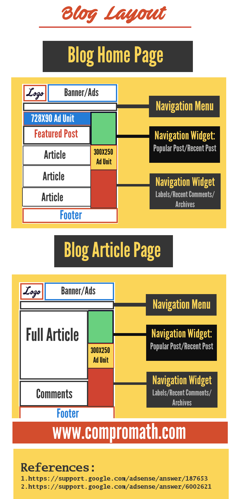 blog layout info-graphics