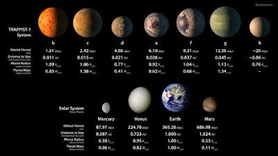 I pianeti che orbitano intorno a Trappist-1 paragonati con i pianeti rocciosi del nostro sistema solare
