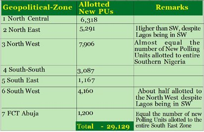 Potential threat to 2019 elections: Fresh fears over the allocation of Polling Units by INEC