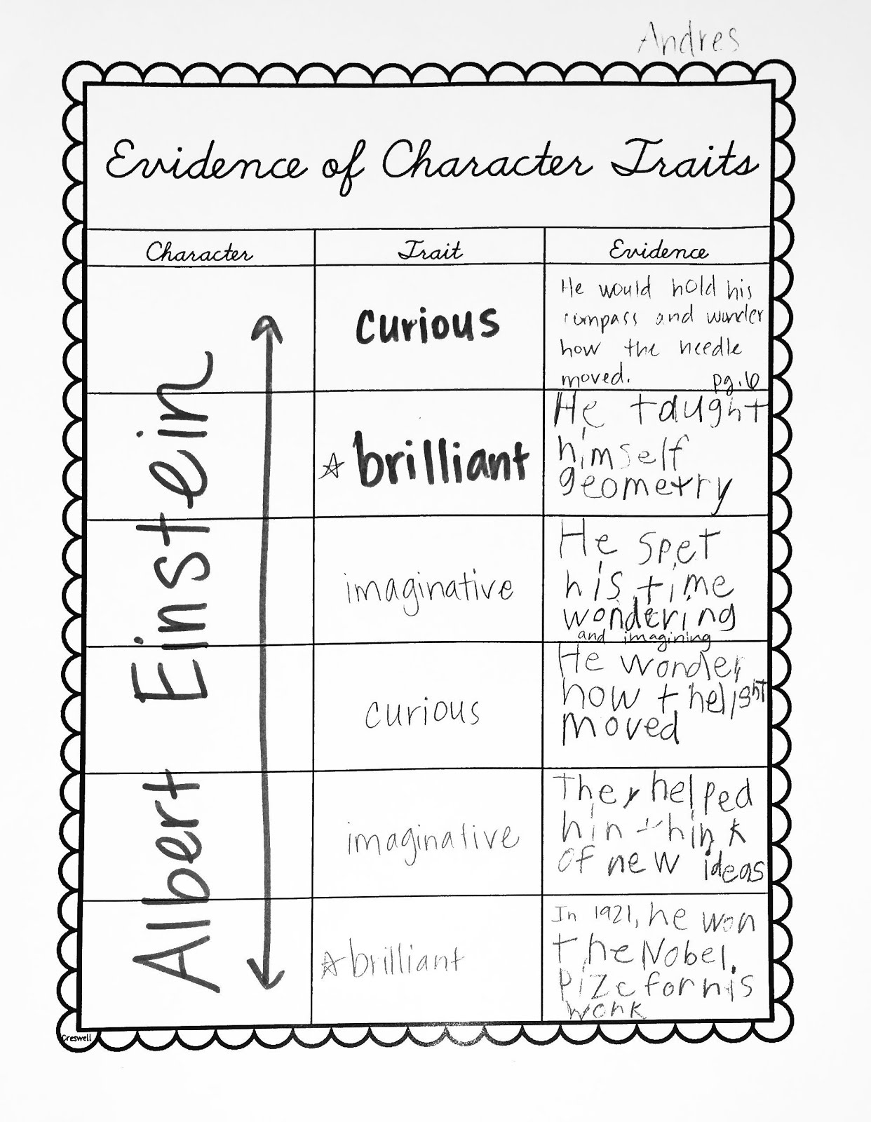 evidence of character traits albert einstein