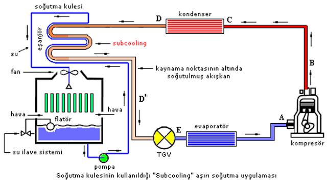 Soğutma Genleşme Elemanı Üzerine Flash gas'ın Etkisi