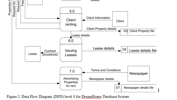 Assignment concerning dreamhome case study group assignment data flow diagram dfd level 0 for dreamhome database system ccuart Gallery