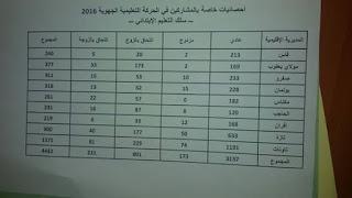 إحصائيات المشاركين في الحركة الجهوية فاس مكناس