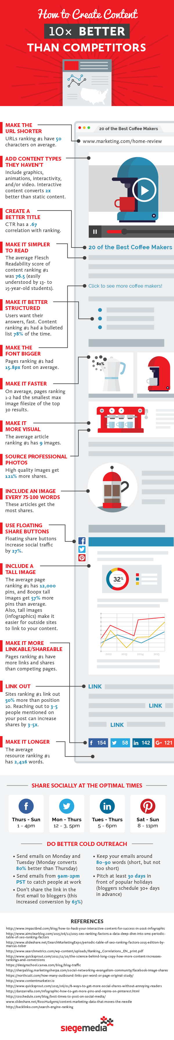 The anatomy of content that ranks NO. 1 - infographic