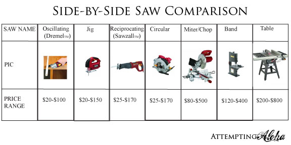 What Are The Different Types Of Power Tools:
