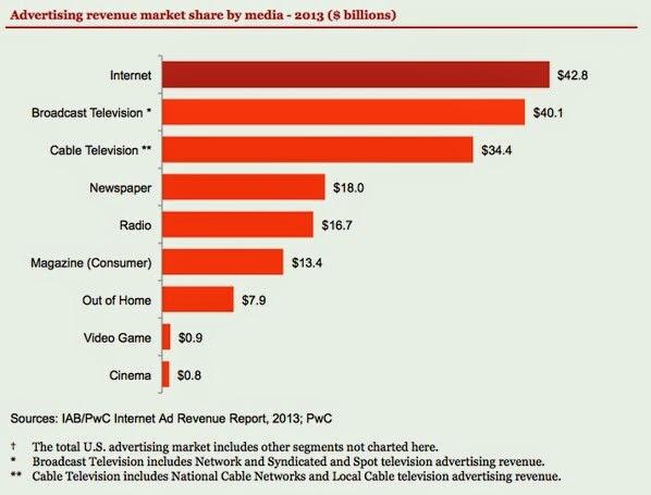 Pendapatan Iklan Internet Lebih Besar Dari Televisi di Amerika