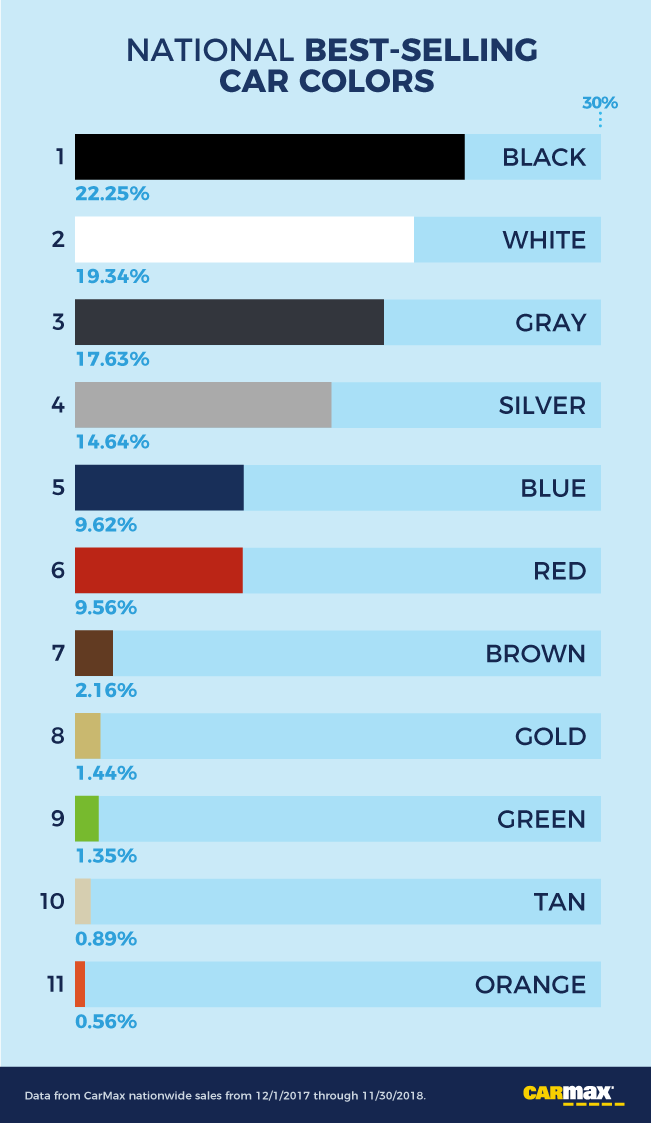 The Low-Down: The Most And Least Popular Car Colors By Model