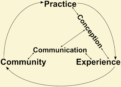 "The same cycle as before, with all lines as before, but with ""conception"" and ""communication"" added inside the circle. ""Conception"" is connected by two-headed arrows to ""practice"" and ""experience"", and ""communication"" connected by two-headed arrows to ""community"" and ""experience"", with an additional two-headed arrow between ""communication"" and ""conception""."