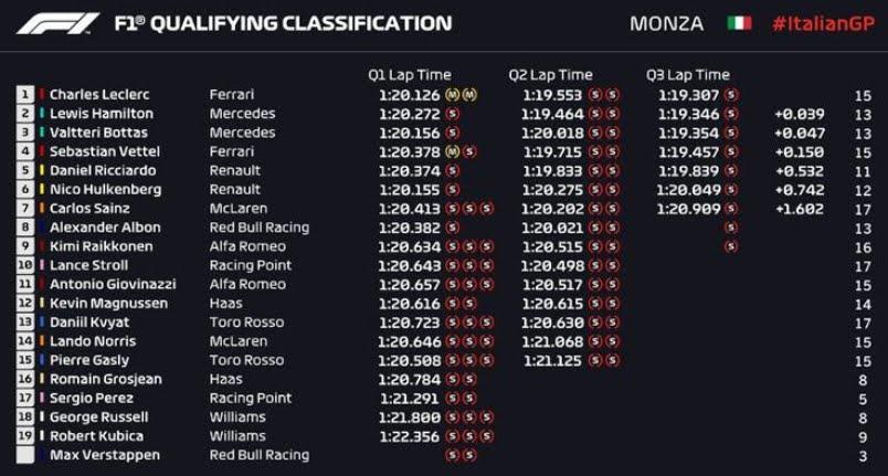 Rojadirecta GP Monza Streaming Diretta TV, dove vedere Partenza Gara con Leclerc Ferrari in pole position.