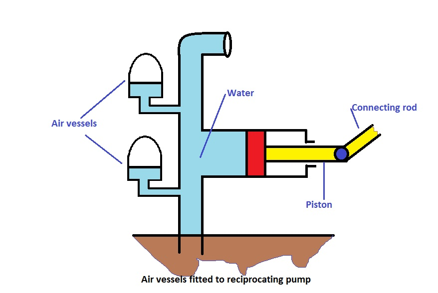 What is an air vessel and What are the use of reciprocating pump?
