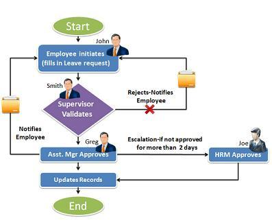 Project management infomaton system