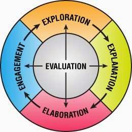 PEMBELAJARAN DENGAN MODEL SIKLUS BELAJAR (LEARNING CYCLE)