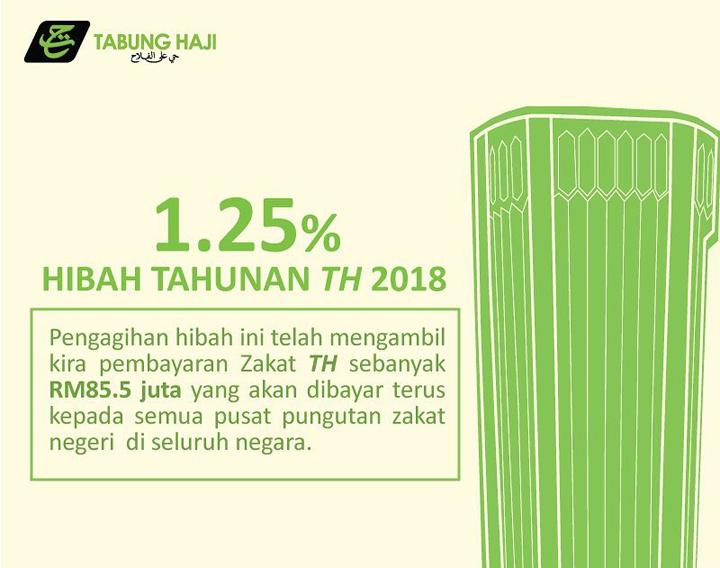 Hibah Tabung Haji 1.25 Peratus Untuk 2018