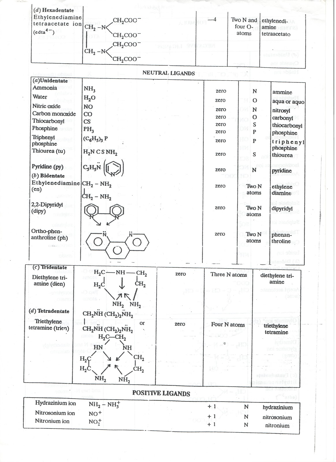 d and f block elements class 12 ncert notes pdf