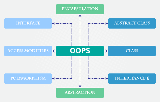 Object-Oriented PHP with Example for Beginners