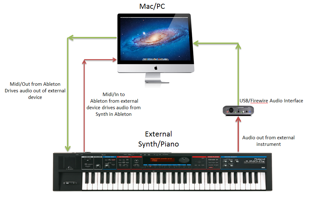 ableton help midi routing for external instrument audio ableton. Black Bedroom Furniture Sets. Home Design Ideas