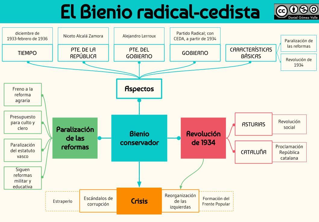 Bienio radical