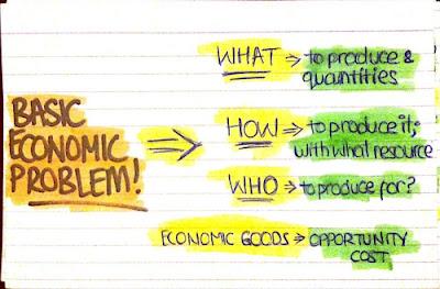 Masalah Pokok Ekonomi