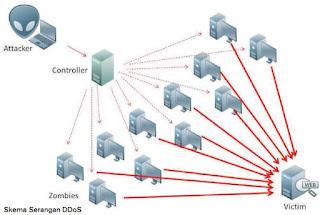 Mengenal Serangan DDOS, Tujuan Serta Cara Mengatasinya