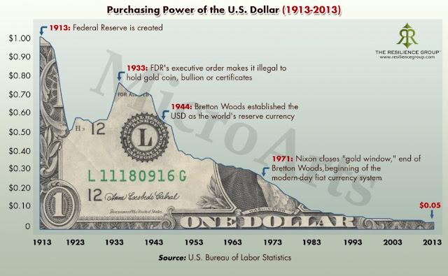 La perte de valeur du dollar au XXème siécle