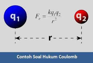Pengertian Rumus dan Contoh Soal Hukum Coulomb