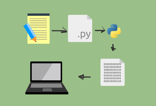 Alur kerja program python