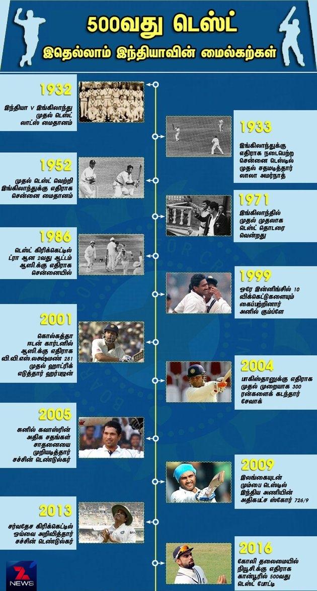 500வது டெஸ்ட்: இதெல்லாம் இந்தியாவின் மைல்கற்கள்