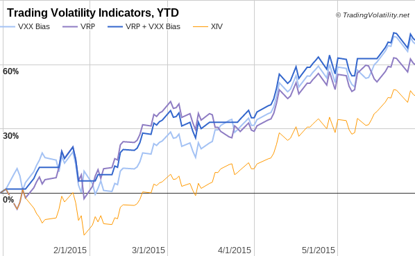 The equity curve for each strategy with comparison to xiv is shown in following graph    ytd and not also trading volatility our indicator performance through may rh tradingvolatility
