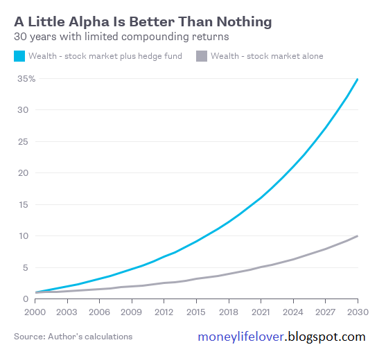 Greater Is Rarely Better in Money Management