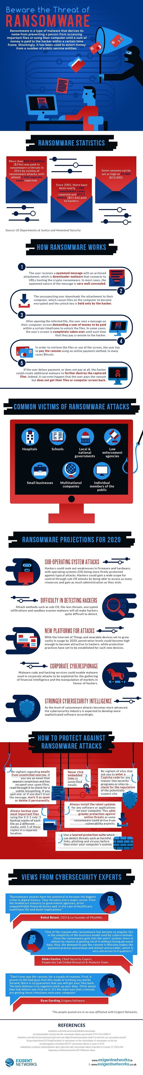 Beware the Threat of Ransomware - #Infographic