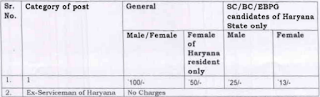 HSSC Haryana Staff Selection Commission Recruitment 7110 Constable, Sub Inspector, 1646 Fire Operator Cum Driver 1