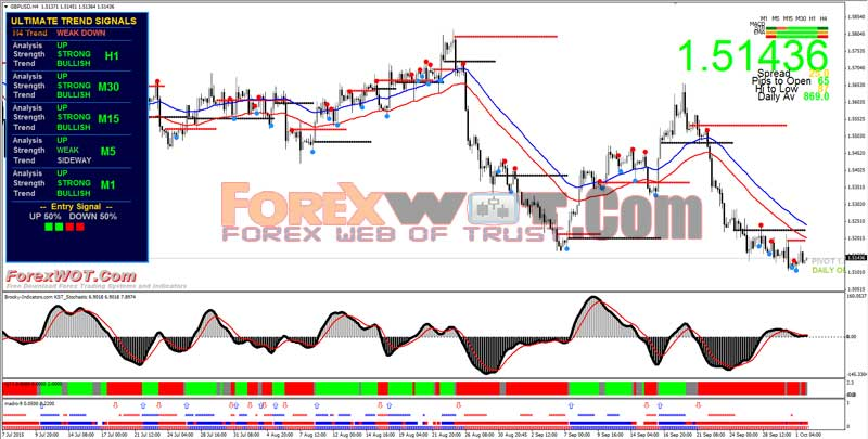 Macd Trading System Highly Profitable Forex Currency Strategy With Twin 50 Ema And