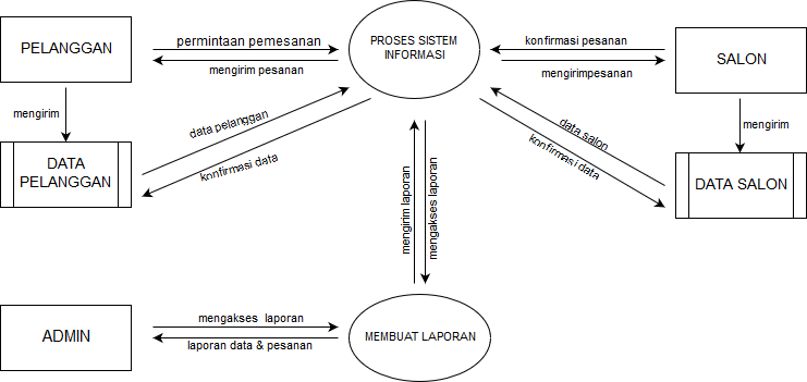 Tugas 3 dfd data flow diagram level 0 ccuart Image collections