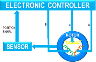 Electronic_Controler_BLDC