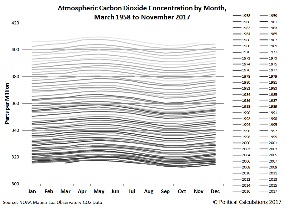 Atmospheric Carbon Dioxide Concentration by Month, March 1958 to November 2017
