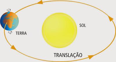 Resultado de imagem para translação da terra