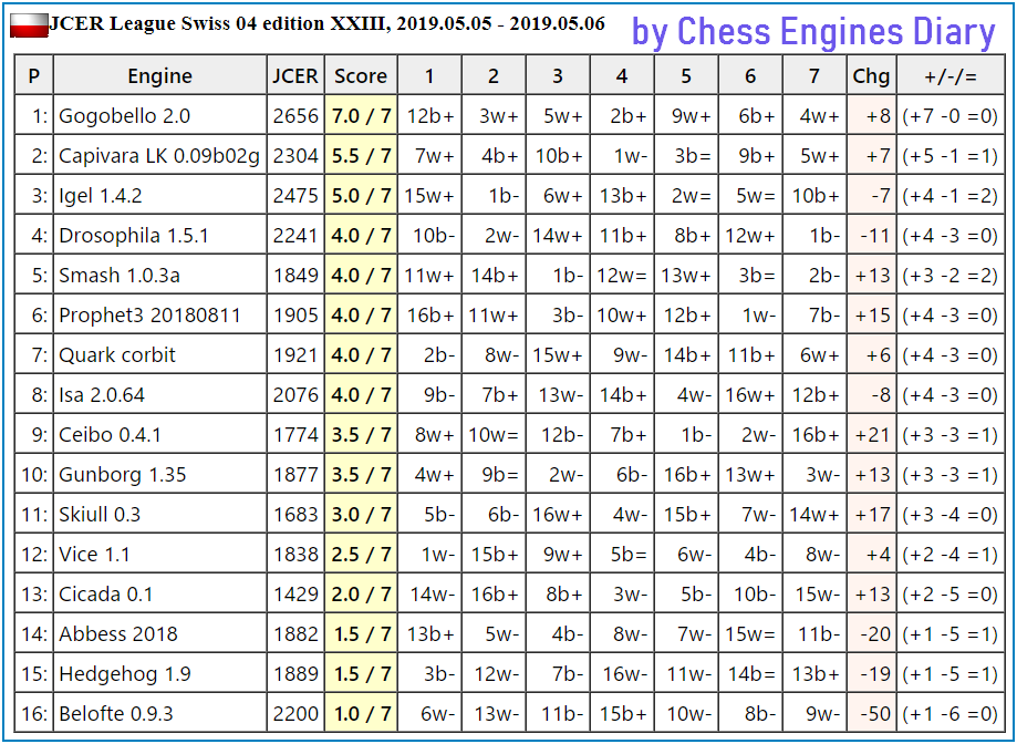 JCER Tournament 2019 - Page 3 2019.05.05.Swiss.04.JCER.edXXIII.html