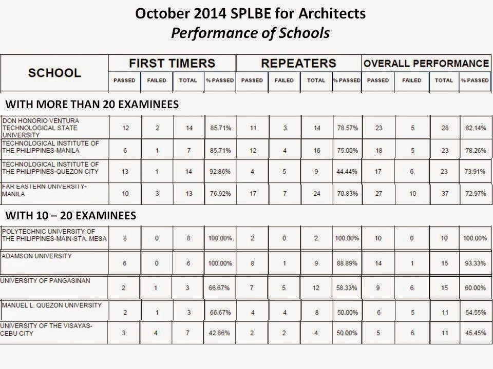 Performance Of Schools In The October 2014 Architect Licensure Examination Middle East