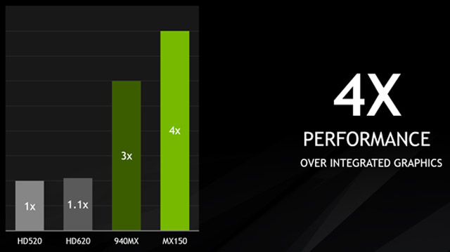 Placa de Vídeo Nvidia Geforce MX 150  vs hd 520 vs hd 620 vs 940mx