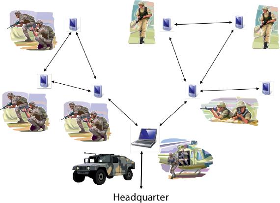 Mobile ad hoc networks manet