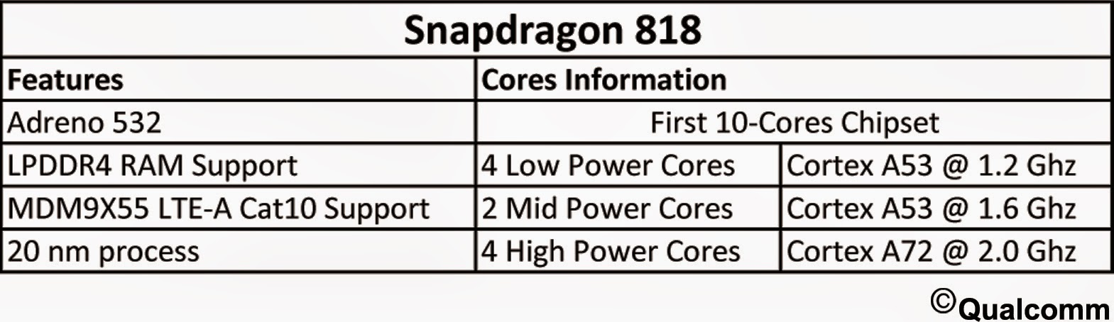 Sd818pdfcrp Qualcomm Snapdragon 818 !!?? image