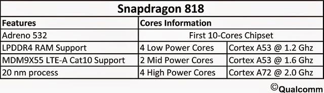 Qualcomm Snapdragon 818 SoC