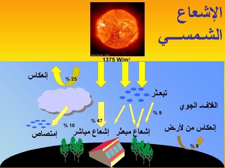 عناصر المناخ عناصر الطقس والمناخ